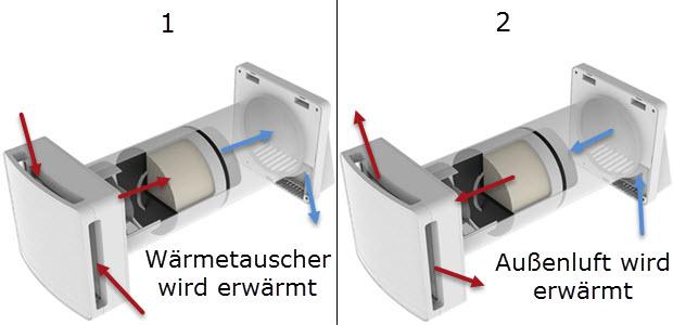 SUEDWIND Ambientika SOLO dezentrale Wohnraumlüftung mit Wärmerückgewinnung