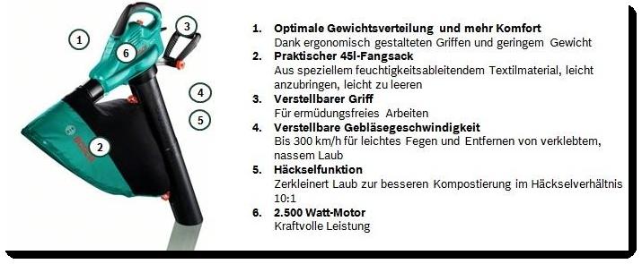 Bosch ALS Laubsauger Erklärung